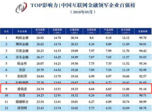 爱钱进跻身中国互联网金融领军企业百强榜TOP10