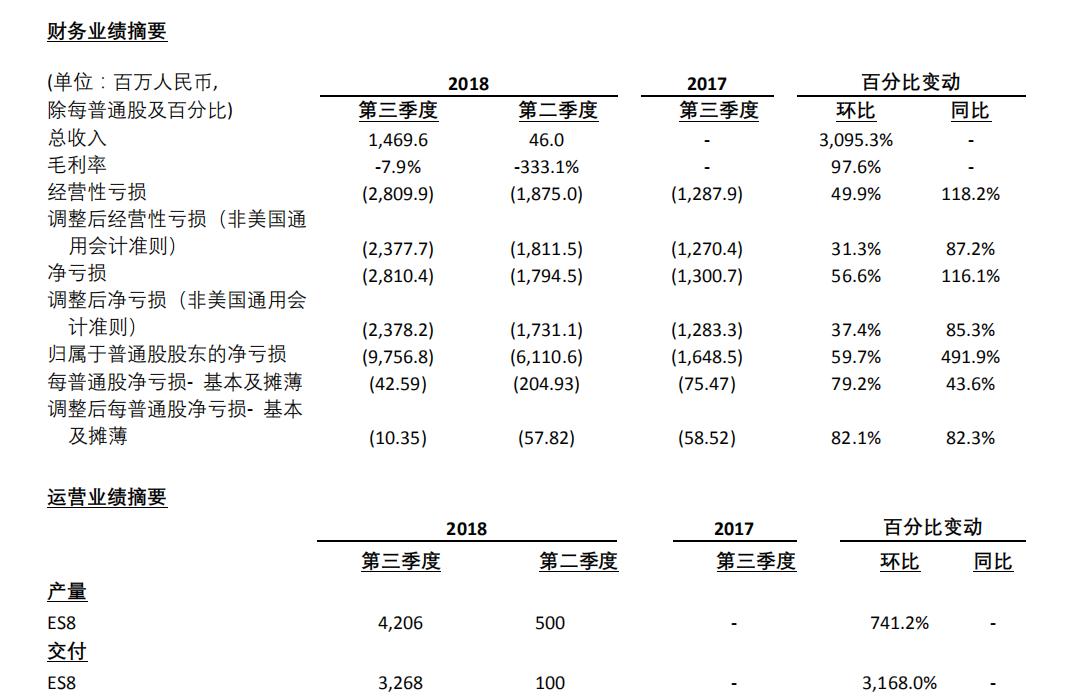 蔚来美股上市后首份财报:年内交付一万辆ES8仍有压力