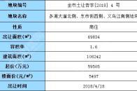 2019年5月21日岳阳市挂牌3宗地,总起始价1110.00万元