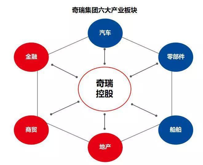 打造中国的丰田 奇瑞集团要成为受人尊敬的世界级集团公司