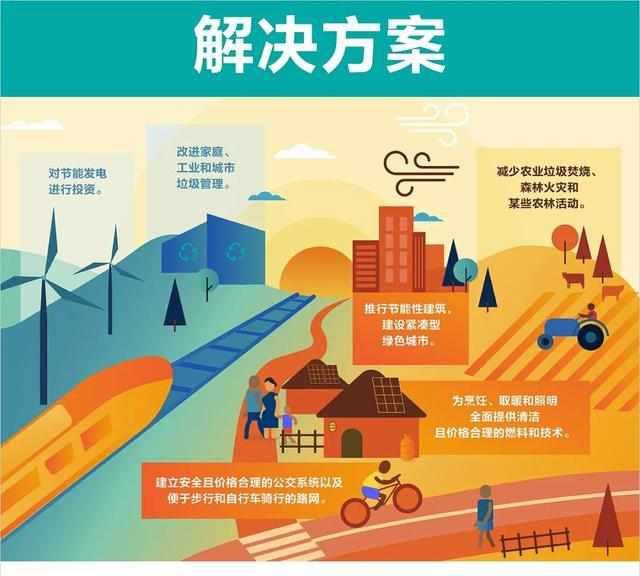 空气污染正威胁着90%人的类健康?再不采取行动就晚了!!