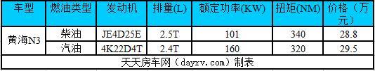 黄海N3皮卡全力进军房车界 主推汽油AT/柴油MT 预售30万上下