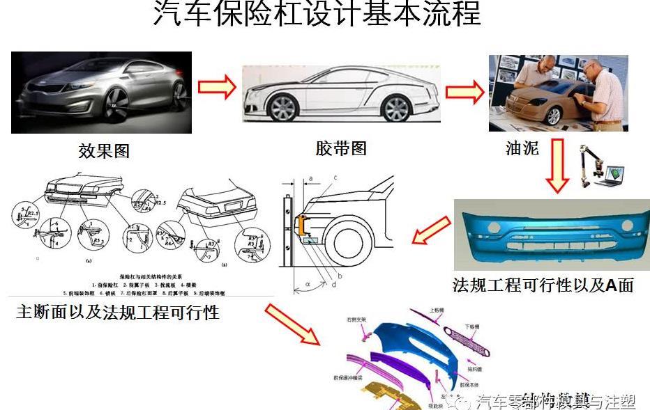 流程保险杠v流程汽车及内分型线模具设计公园奥陶纪重庆图片