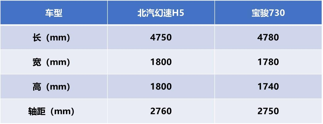 又一款8万级精品MPV,全景天窗、全系ESC,仅8万叫板宝骏730