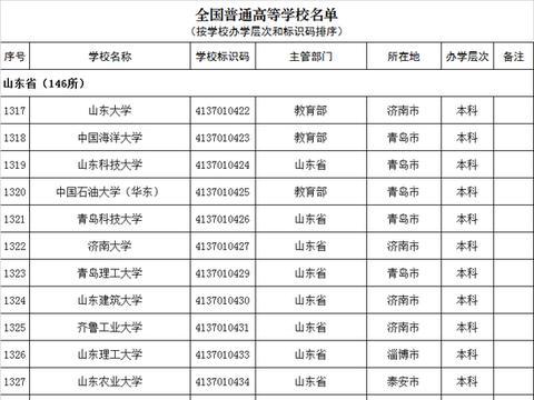 最新!2019山东高校名单出炉,认清正规高校,辨别野鸡大学!