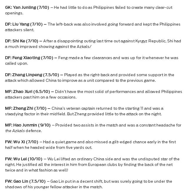 国足赛后评分:武磊满分!全队仅一人低于7分 菲律宾门将获高分