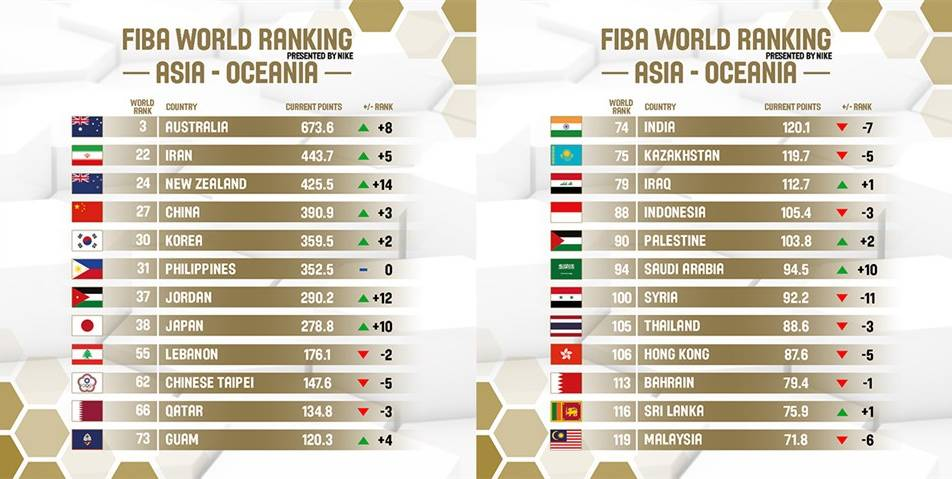 日前,FIBA公布了最新世界男篮的排名,中国队排名27