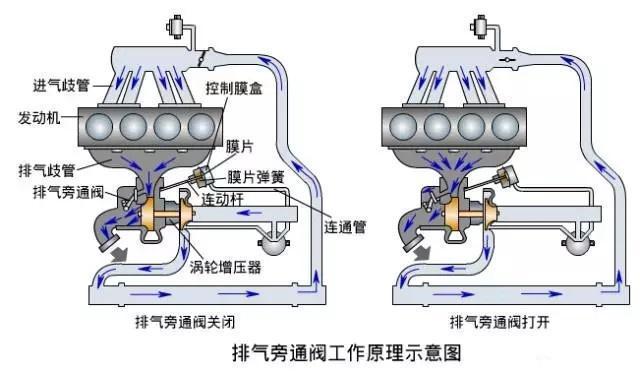 增压发动机在低速运行时,涡轮转动吗?为什么会有涡轮迟滞现象?