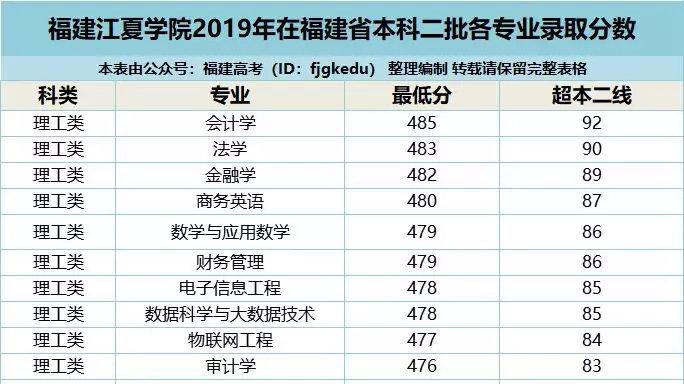 福建江夏学院、上海财经大学等3所高校2019年各专业录取分数汇总!