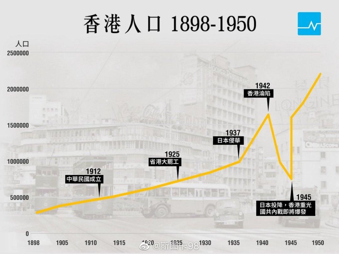 香港人口变迁。历史上,香港人口变化经历了三次时期
