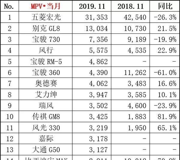 11月汽车销量排行Top15出炉!神车途观L/迈腾双双跌出前十榜单
