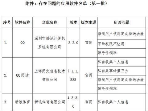 工信部点名腾讯QQ等41款手机应用:不给权限不让用……