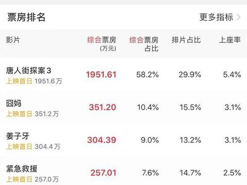 7部电影集体撤出春节档,过年不看院线看什么?