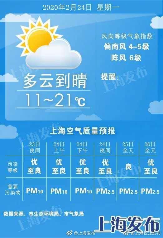 周一最高温将达21度,冷空气周二午后来袭