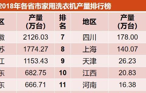 家电大数据:洗衣机电冰箱安徽第一,空调电视机广东最强