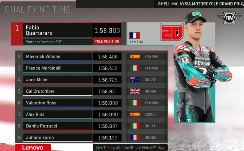 狂侃MotoGP:马老师停课一周,洛伦佐终于贡献价值!