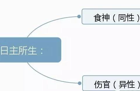 """从命理上看,你用不用学田馥甄去""""冻卵(精)""""?"""