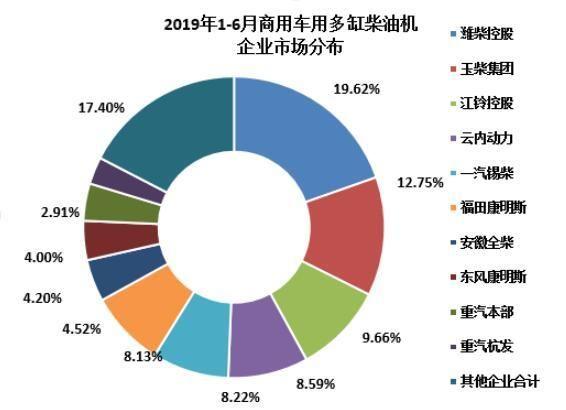 潍柴占比两成 玉柴客车动力领先 一文看懂上半年柴油机市场销量