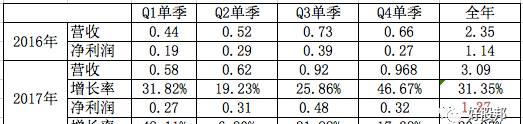 【个股研究】欧普康视:下半年净利增长超预期将是必然