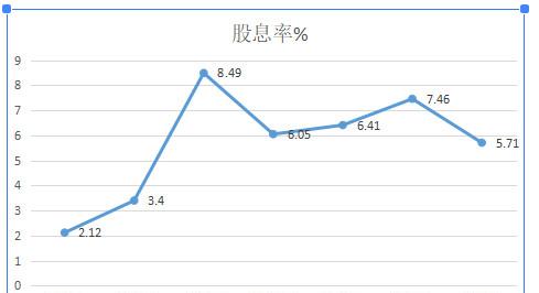 上汽集团分析3.0
