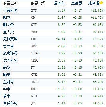 中国概念股周四收盘涨跌互现 趣店逆势涨近12%