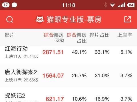 现象级的2018中国贺岁档电影,国内骂声一片美媒却认为超越好莱坞