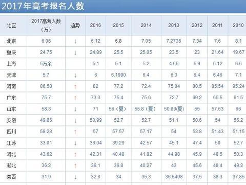 2017年全国各地高考报考人数汇总, 河南省86万继续领跑!