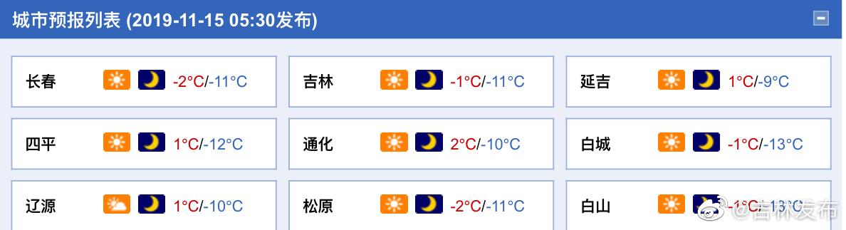 今天白天,全省多云有时阴,通化、白山、长白山保护区有中雪