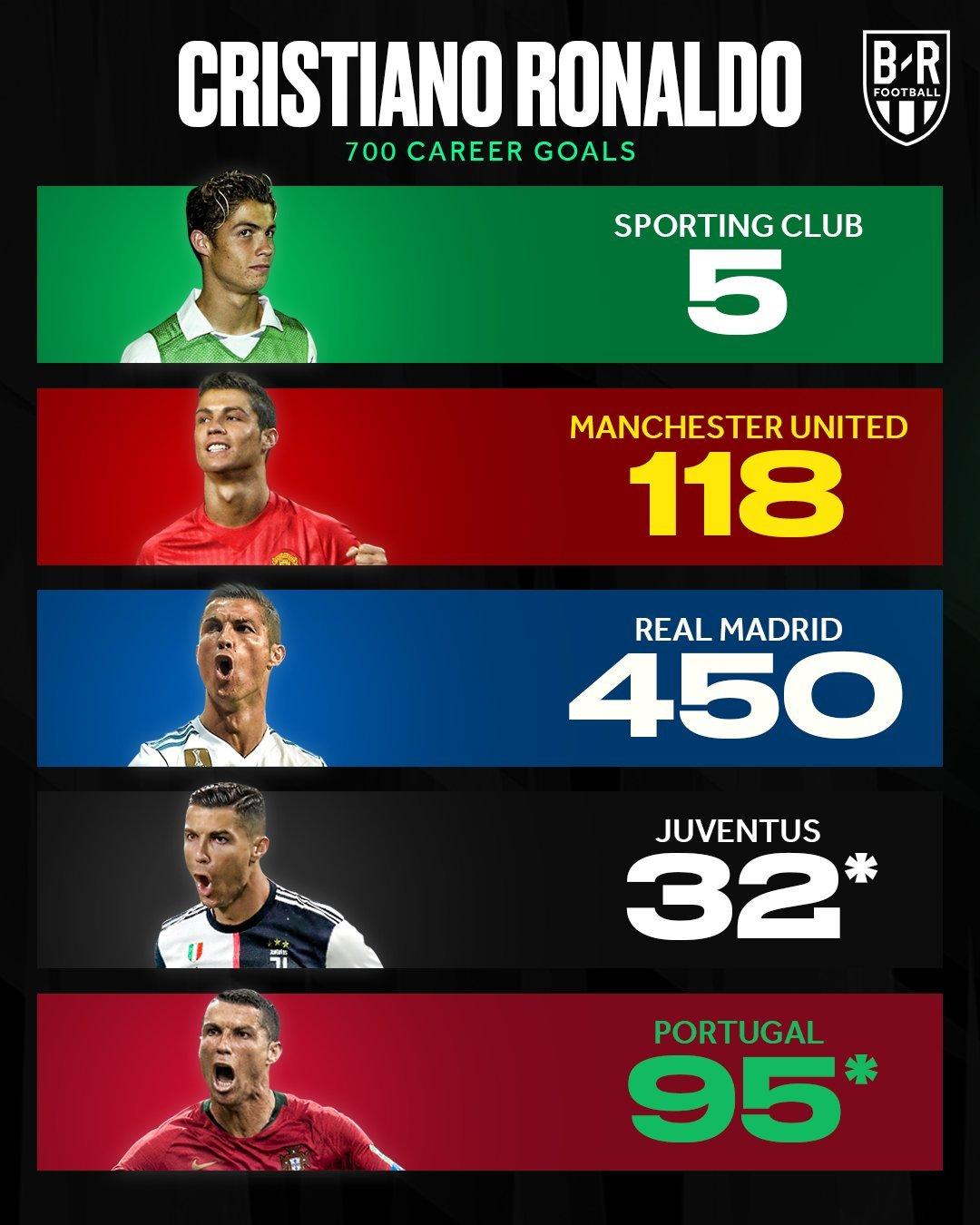 克里斯蒂亚诺罗纳尔多生涯700球的分布