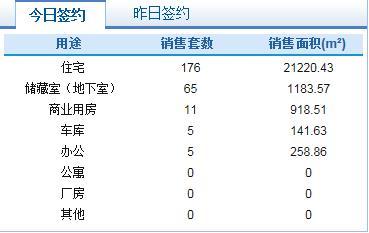 市场成交|10月20日济南市共网签商品房262套