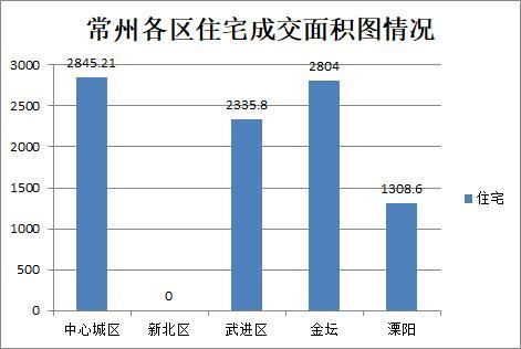 10月20日常州商品房成交274套 二手房住宅总共成交1套