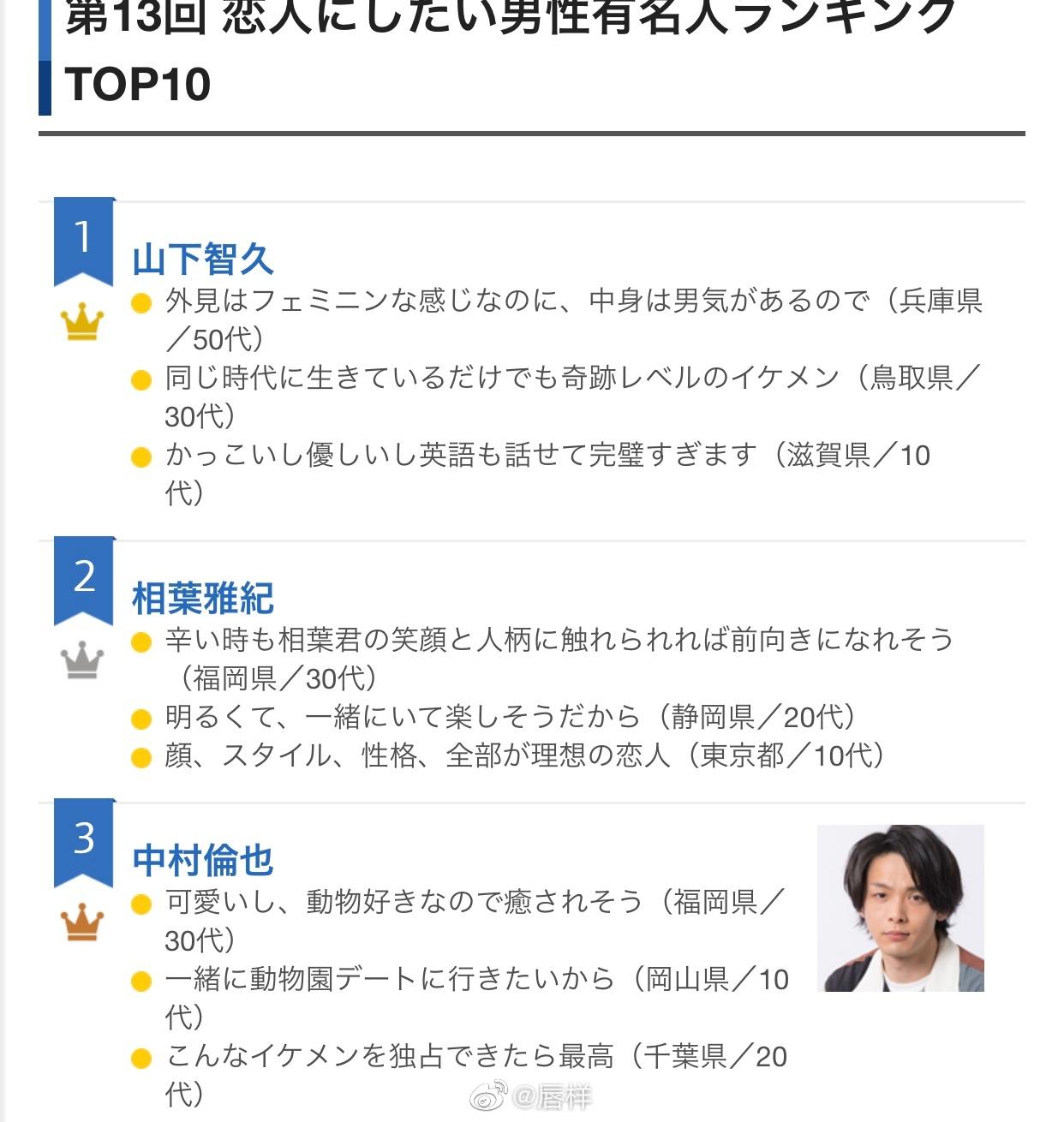 ORICON NEWS『第13回 想和他成为恋人的男星排行榜』Top 10发表1位