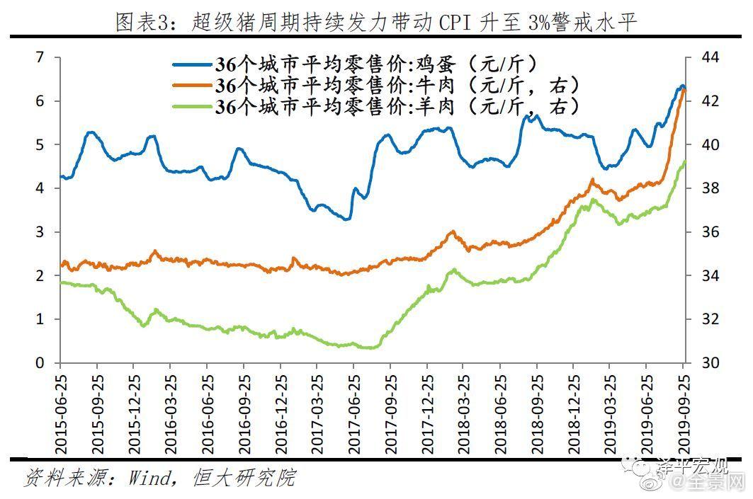 任泽平:不能因为一头猪牺牲整个经济 就业是最大的民生