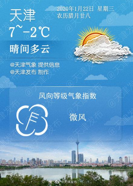 晴间多云,7℃/-2℃