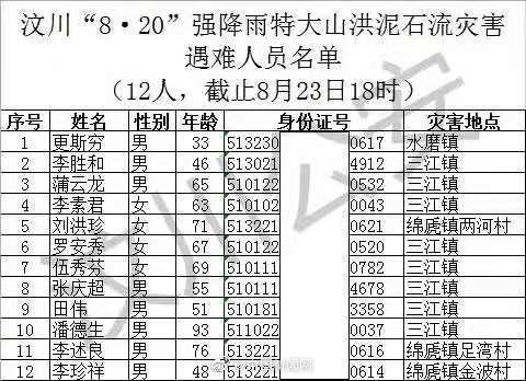 汶川山洪泥石流致12死26失联 遇难、失联者名单公布