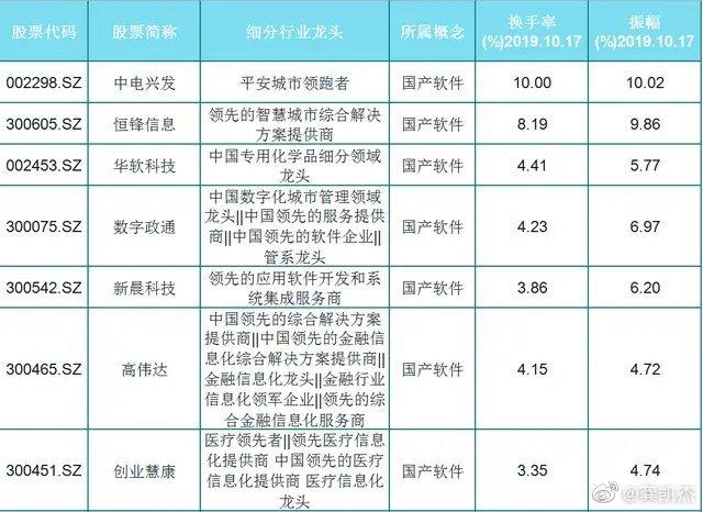 72只国产软件细分龙头(名单)