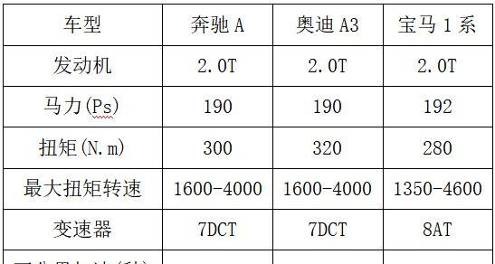 30万元买辆2.0T小钢炮豪华入门轿车有必要吗?