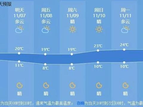 冷雨惊寒,最高温将跌破20℃,杭州的深秋要来了!新台风生成