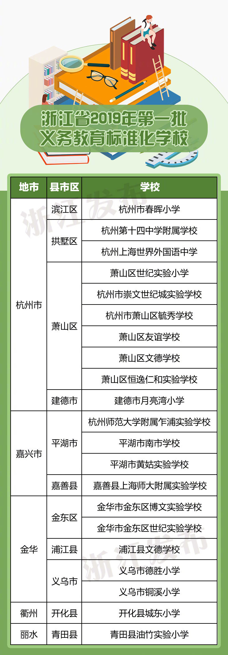 浙江2019年第一批义务教育标准化学校名单公布