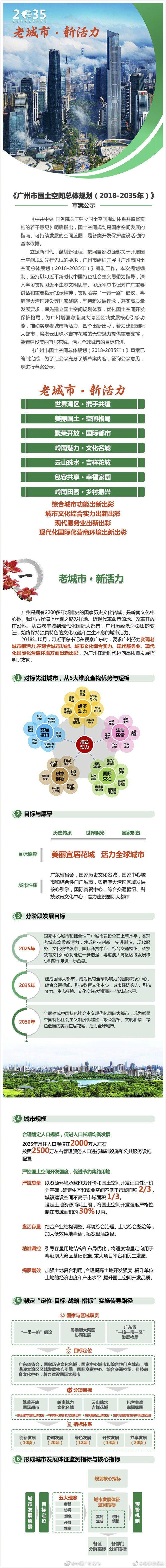 重磅!广州市国土空间总体规划草案公示