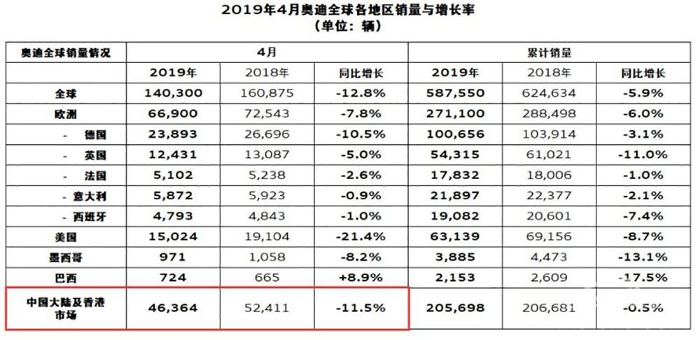 从奥迪Q2L的艰难,你就看懂奥迪在中国市场为何越来越难卖?