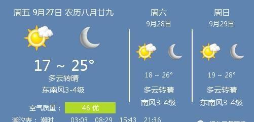 27日烟台天气:多云转晴 温度 17 ~ 25℃ 东南风3-4级