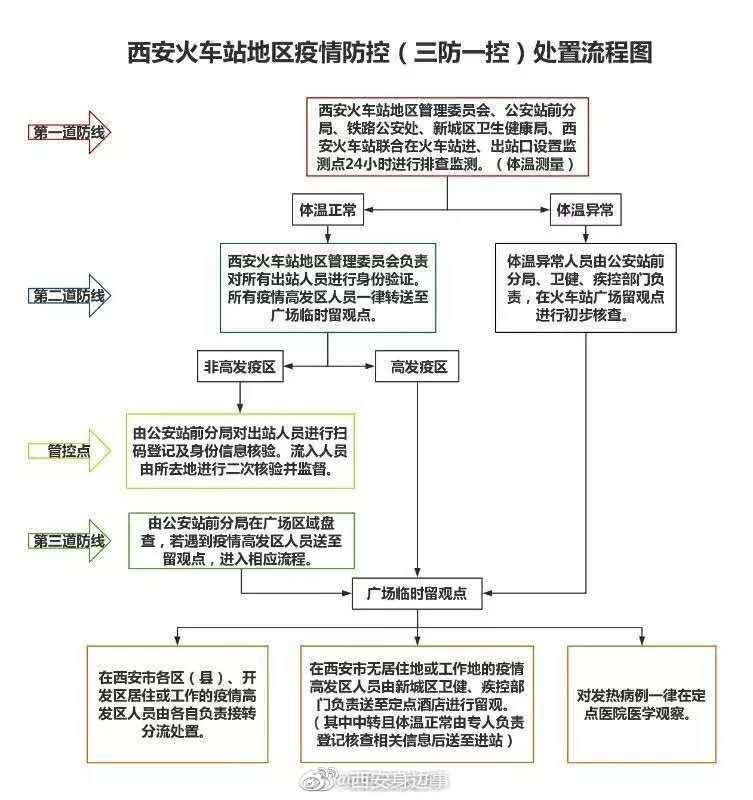"""西安火车站地区""""三防一控"""" 确保一人不漏"""