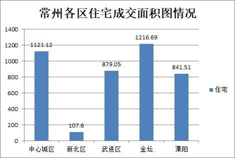 10月21日常州商品房成交413套 二手房住宅总共成交134套