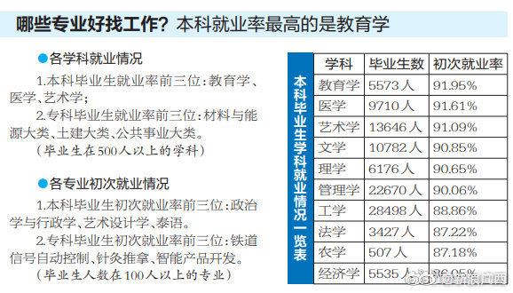 广西2019届高校毕业生就业质量报告出炉:女生总体就业率高于男生