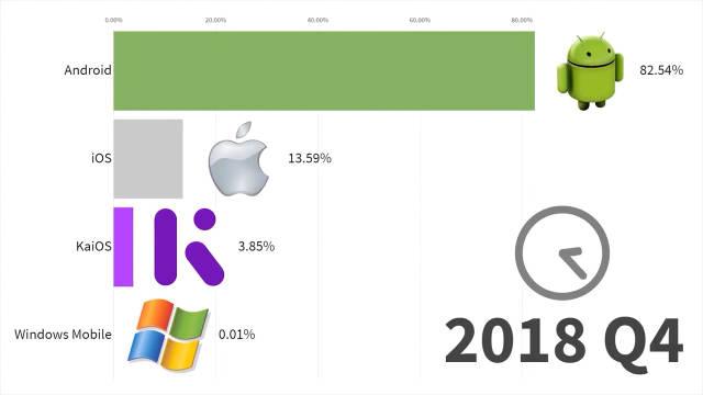 智能手机操作系统历年市场份额排行榜(1999-2019 Q3)