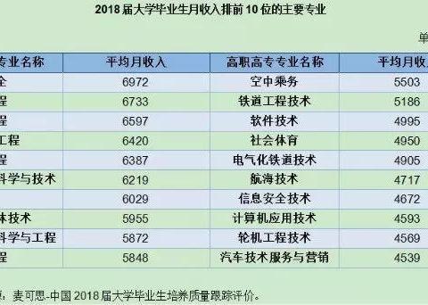 2019中国大学生就业报告出炉!这几个专业最好就业