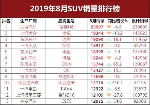 8月SUV销量TOP15:哈弗H6夺冠 自主15进7 德系强劲