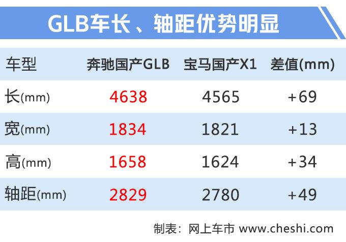 """奔驰小号""""GLS""""抢先实拍,7座布局,不到30万就能买,汉兰达要难受了"""