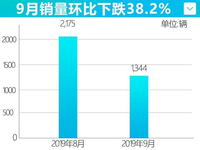 威马受多起″自燃″起火影响 9月销量大幅下滑38%